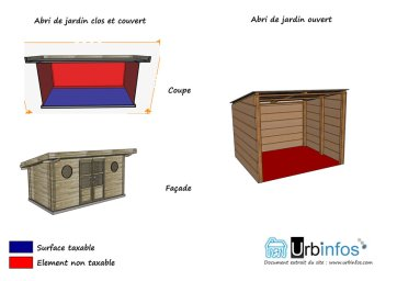 Surface taxable abri de jardin